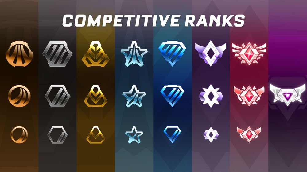 Rocket League Ranks List